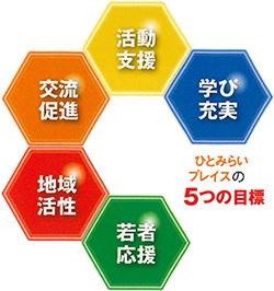 ひとみらいプレイスの5つの目標